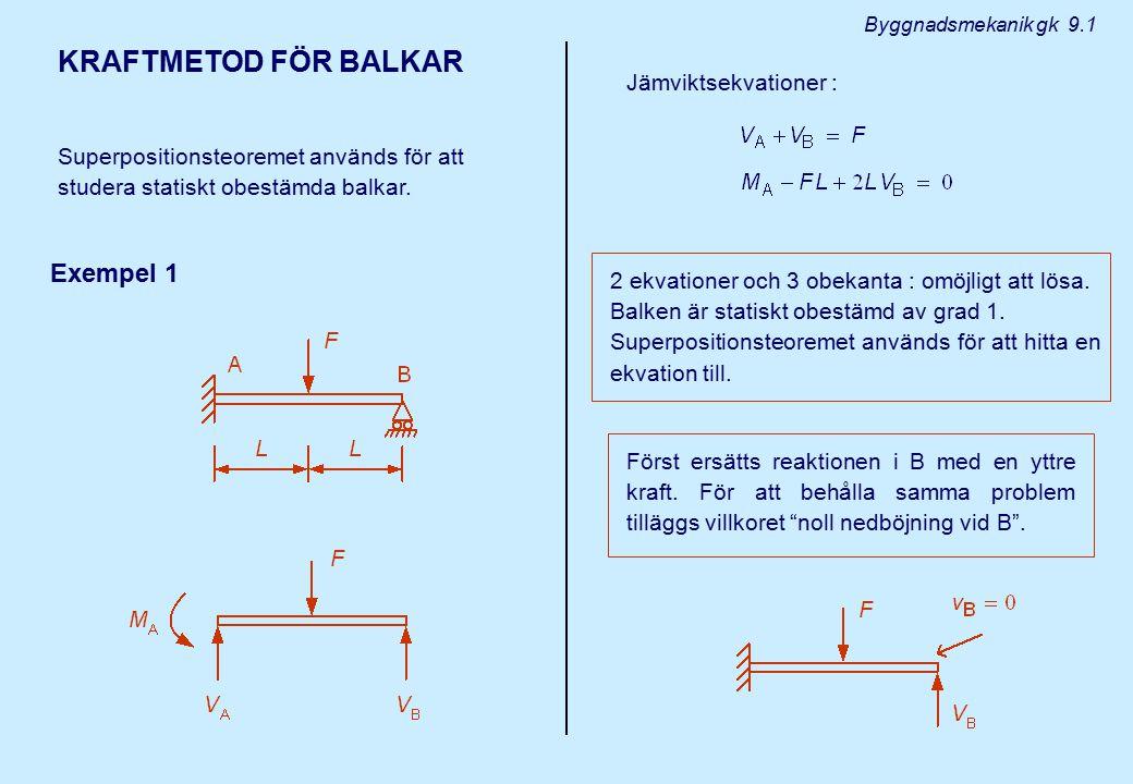 KRAFTMETOD FÖR BALKAR Superpositionsteoremet används för att studera statiskt obestämda balkar. Exempel 1 Jämviktsekvationer : 2 ekvationer och 3 obek