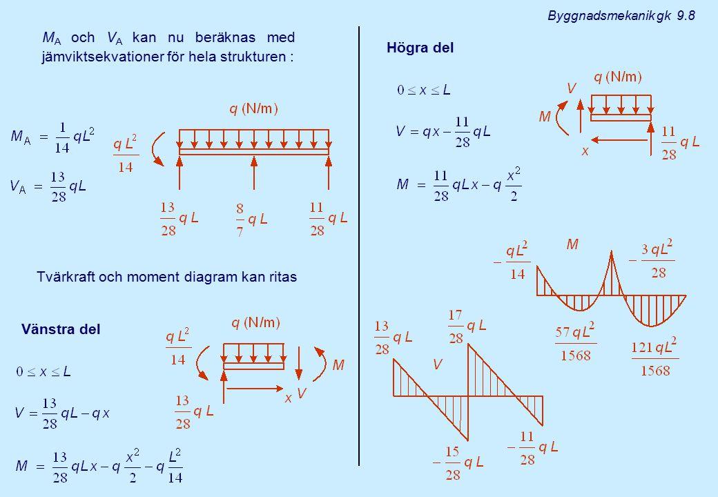 M A och V A kan nu beräknas med jämviktsekvationer för hela strukturen : Tvärkraft och moment diagram kan ritas Vänstra del Högra del Byggnadsmekanik