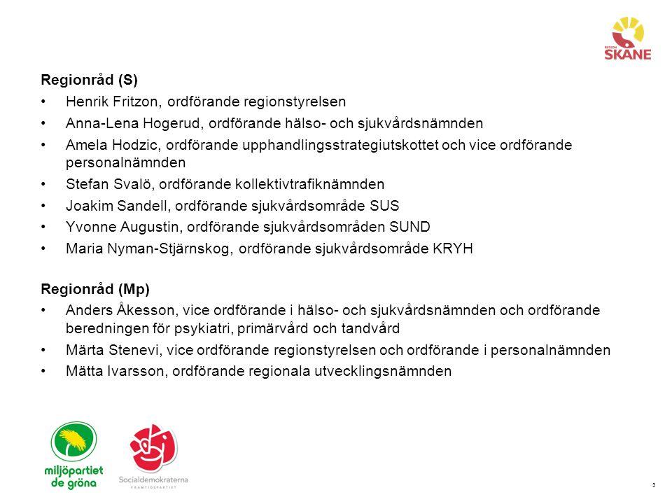 3 Regionråd (S) Henrik Fritzon, ordförande regionstyrelsen Anna-Lena Hogerud, ordförande hälso- och sjukvårdsnämnden Amela Hodzic, ordförande upphandlingsstrategiutskottet och vice ordförande personalnämnden Stefan Svalö, ordförande kollektivtrafiknämnden Joakim Sandell, ordförande sjukvårdsområde SUS Yvonne Augustin, ordförande sjukvårdsområden SUND Maria Nyman-Stjärnskog, ordförande sjukvårdsområde KRYH Regionråd (Mp) Anders Åkesson, vice ordförande i hälso- och sjukvårdsnämnden och ordförande beredningen för psykiatri, primärvård och tandvård Märta Stenevi, vice ordförande regionstyrelsen och ordförande i personalnämnden Mätta Ivarsson, ordförande regionala utvecklingsnämnden