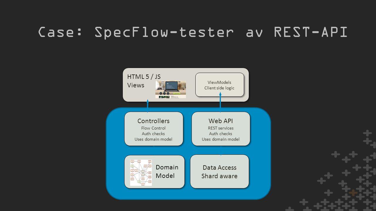 Case: SpecFlow-tester av REST-API Data Access Shard aware Data Access Shard aware Domain Model Controllers Flow Control Auth checks Uses domain model