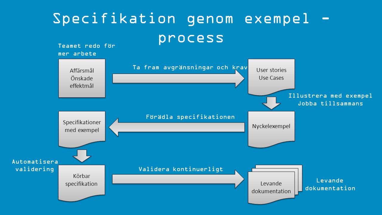 Specifikation genom exempel - process Affärsmål Önskade effektmål Affärsmål Önskade effektmål Teamet redo för mer arbete User stories Use Cases User s
