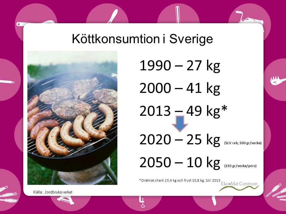 Köttkonsumtion i Sverige 1990 – 27 kg 2000 – 41 kg 2013 – 49 kg* 2020 – 25 kg (SLV rek, 500 gr/vecka) 2050 – 10 kg (192 gr/vecka/pers) *Oräknat chark