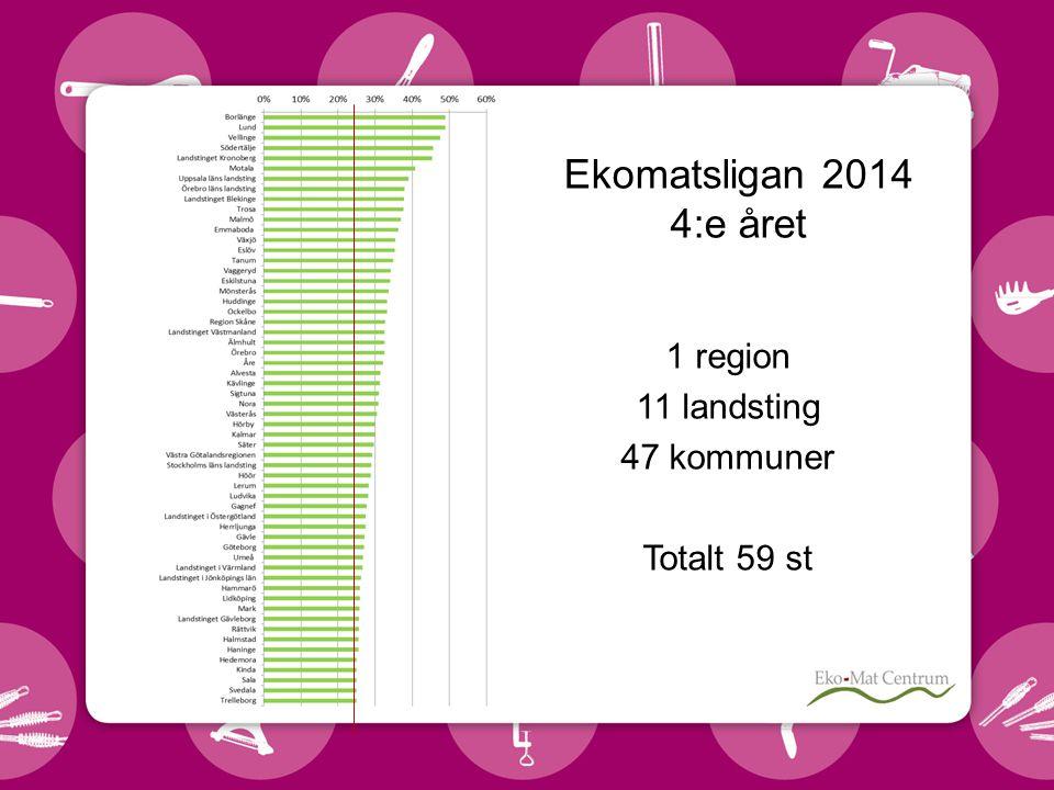 Ekomatsligan 2014 4:e året 1 region 11 landsting 47 kommuner Totalt 59 st
