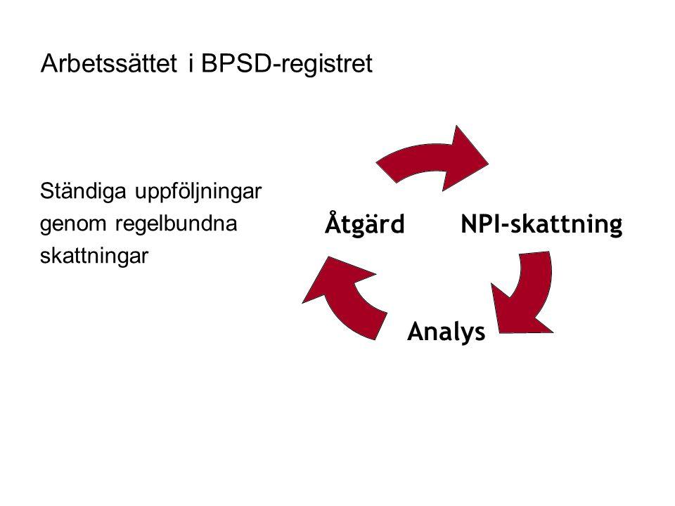 Arbetssättet i BPSD-registret Ständiga uppföljningar genom regelbundna skattningar NPI-skattningÅtgärd Analys
