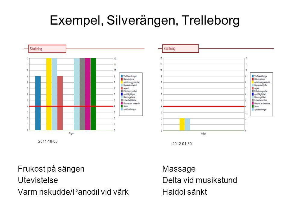 Exempel, Silverängen, Trelleborg Frukost på sängenMassage Utevistelse Delta vid musikstund Varm riskudde/Panodil vid värkHaldol sänkt 2011-10-05 2012-01-30