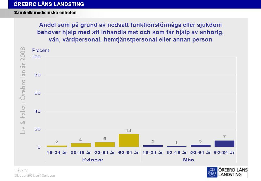 Fråga 75, ålder och kön Liv & hälsa i Örebro län år 2008 Fråga 75 Oktober 2008/Leif Carlsson Procent Andel som på grund av nedsatt funktionsförmåga el