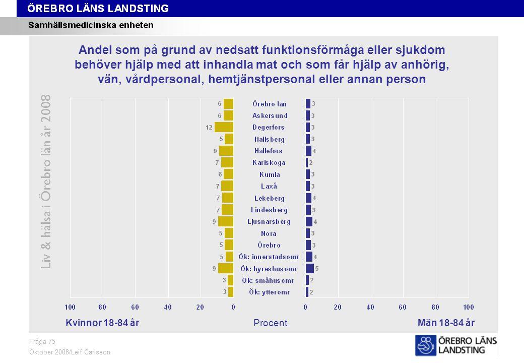 Fråga 75, kön och område Liv & hälsa i Örebro län år 2008 Fråga 75 Oktober 2008/Leif Carlsson ProcentKvinnor 18-84 årMän 18-84 år Andel som på grund a