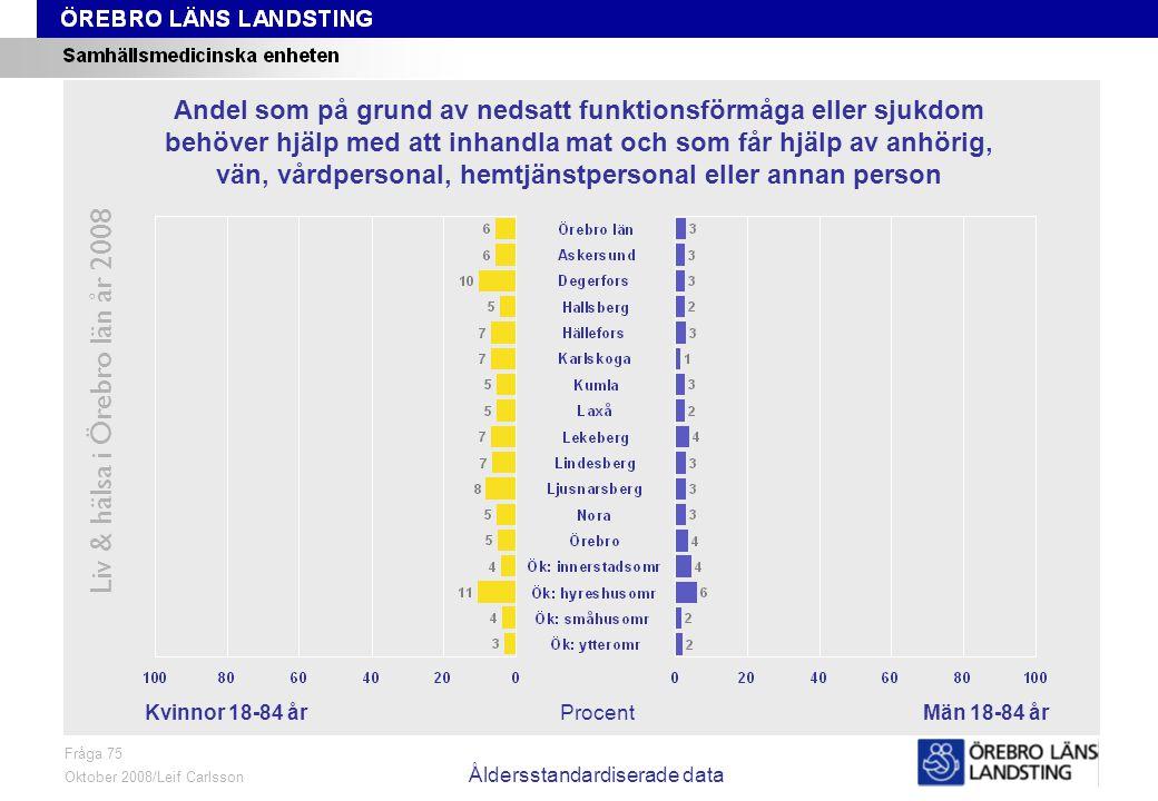 Fråga 75, kön och område, åldersstandardiserade data Liv & hälsa i Örebro län år 2008 Fråga 75 Oktober 2008/Leif Carlsson Åldersstandardiserade data P