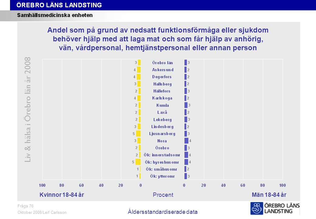 Fråga 76, kön och område, åldersstandardiserade data Liv & hälsa i Örebro län år 2008 Fråga 76 Oktober 2008/Leif Carlsson Åldersstandardiserade data P