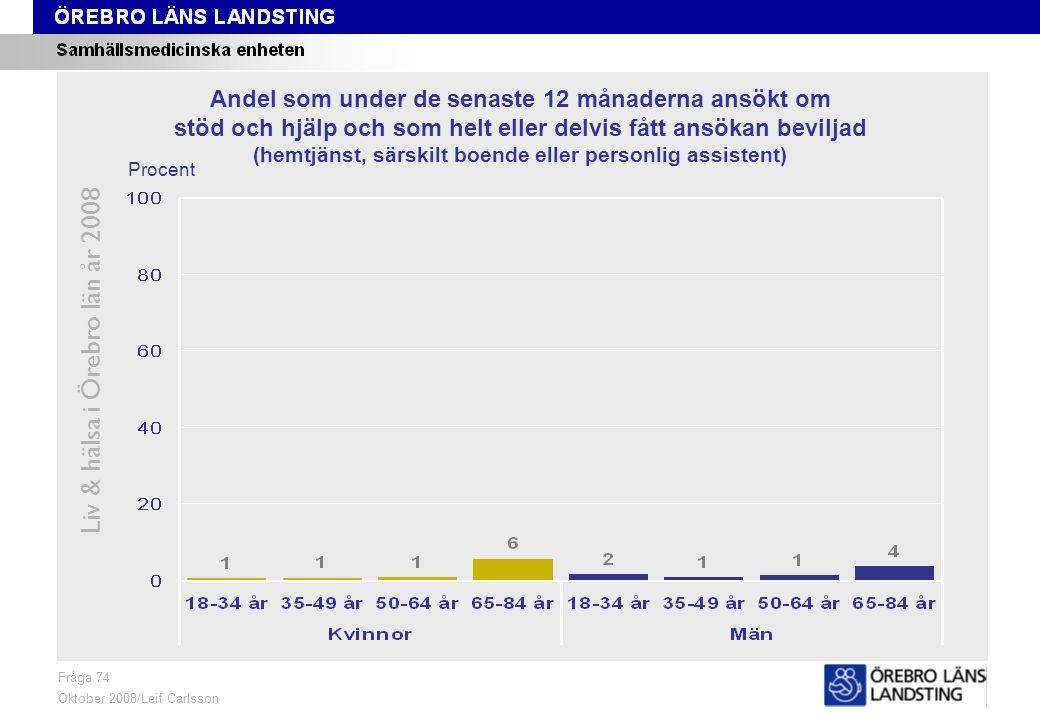 Fråga 74, kön och område Liv & hälsa i Örebro län år 2008 Fråga 74 Oktober 2008/Leif Carlsson ProcentKvinnor 18-84 årMän 18-84 år Andel som under de senaste 12 månaderna ansökt om stöd och hjälp och som helt eller delvis fått ansökan beviljad (hemtjänst, särskilt boende eller personlig assistent)