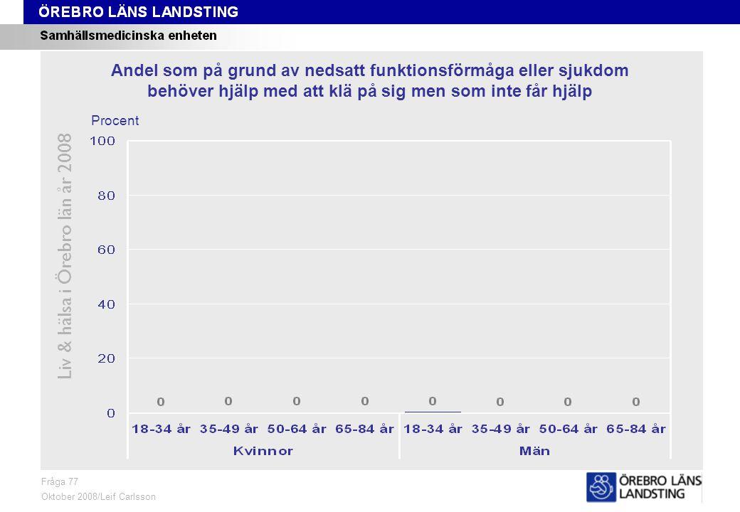 Fråga 77, ålder och kön Liv & hälsa i Örebro län år 2008 Fråga 77 Oktober 2008/Leif Carlsson Procent Andel som på grund av nedsatt funktionsförmåga eller sjukdom behöver hjälp med att klä på sig men som inte får hjälp