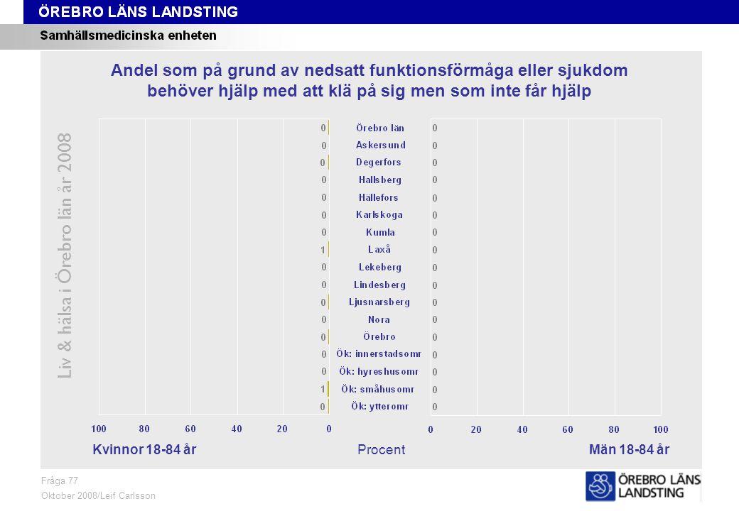 Fråga 77, kön och område Liv & hälsa i Örebro län år 2008 Fråga 77 Oktober 2008/Leif Carlsson ProcentKvinnor 18-84 årMän 18-84 år Andel som på grund av nedsatt funktionsförmåga eller sjukdom behöver hjälp med att klä på sig men som inte får hjälp
