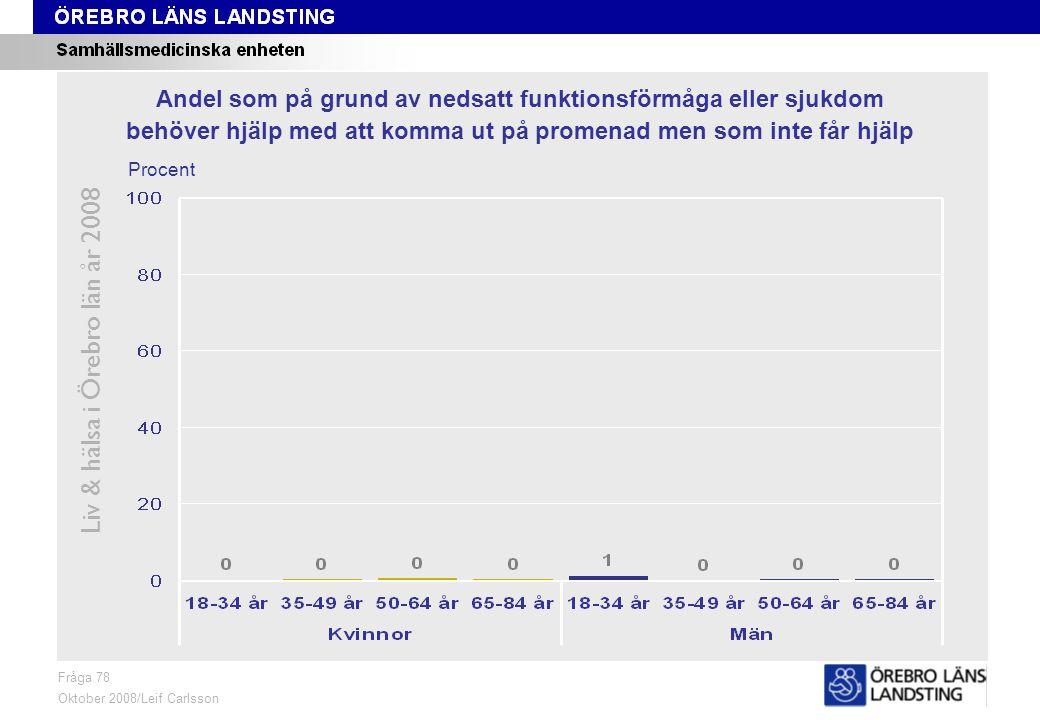 Fråga 78, ålder och kön Liv & hälsa i Örebro län år 2008 Fråga 78 Oktober 2008/Leif Carlsson Procent Andel som på grund av nedsatt funktionsförmåga el