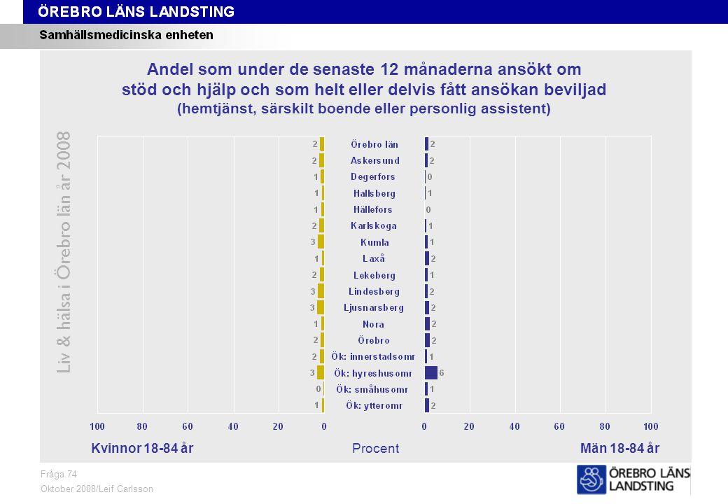Fråga 77, kön och område Liv & hälsa i Örebro län år 2008 Fråga 77 Oktober 2008/Leif Carlsson ProcentKvinnor 18-84 årMän 18-84 år Andel som på grund av nedsatt funktionsförmåga eller sjukdom behöver hjälp med att klä på sig och som får hjälp av anhörig, vän, vårdpersonal, hemtjänstpersonal eller annan person