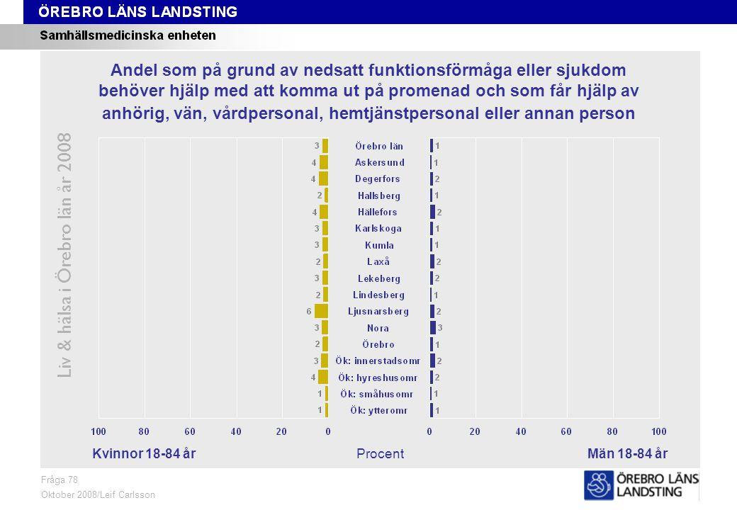 Fråga 78, kön och område Liv & hälsa i Örebro län år 2008 Fråga 78 Oktober 2008/Leif Carlsson ProcentKvinnor 18-84 årMän 18-84 år Andel som på grund av nedsatt funktionsförmåga eller sjukdom behöver hjälp med att komma ut på promenad och som får hjälp av anhörig, vän, vårdpersonal, hemtjänstpersonal eller annan person