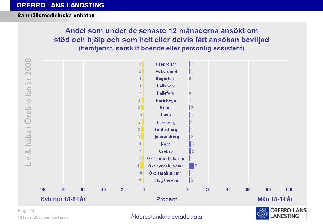 Fråga 76, kön och område Liv & hälsa i Örebro län år 2008 Fråga 76 Oktober 2008/Leif Carlsson ProcentKvinnor 18-84 årMän 18-84 år Andel som på grund av nedsatt funktionsförmåga eller sjukdom behöver hjälp med att laga mat men som inte får hjälp