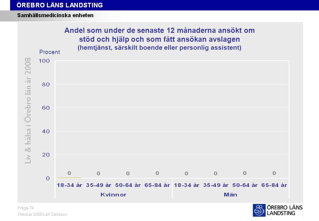 Fråga 74, kön och område Liv & hälsa i Örebro län år 2008 Fråga 74 Oktober 2008/Leif Carlsson ProcentKvinnor 18-84 årMän 18-84 år Andel som under de senaste 12 månaderna ansökt om stöd och hjälp och som fått ansökan avslagen (hemtjänst, särskilt boende eller personlig assistent)