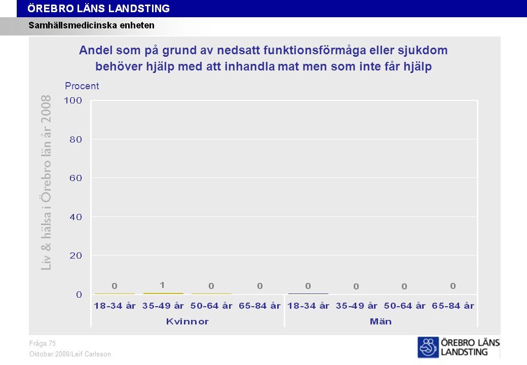 Fråga 75, kön och område Liv & hälsa i Örebro län år 2008 Fråga 75 Oktober 2008/Leif Carlsson ProcentKvinnor 18-84 årMän 18-84 år Andel som på grund av nedsatt funktionsförmåga eller sjukdom behöver hjälp med att inhandla mat men som inte får hjälp