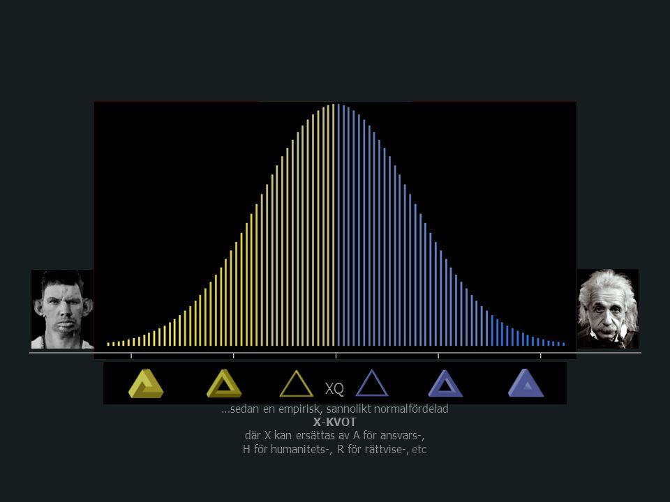 XQ …sedan en empirisk, sannolikt normalfördelad X-KVOT där X kan ersättas av A för ansvars-, H för humanitets-, R för rättvise-, etc