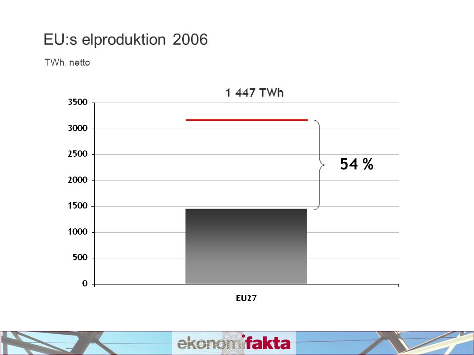 EU:s elproduktion 2006 TWh, netto 1 447 TWh 54 %