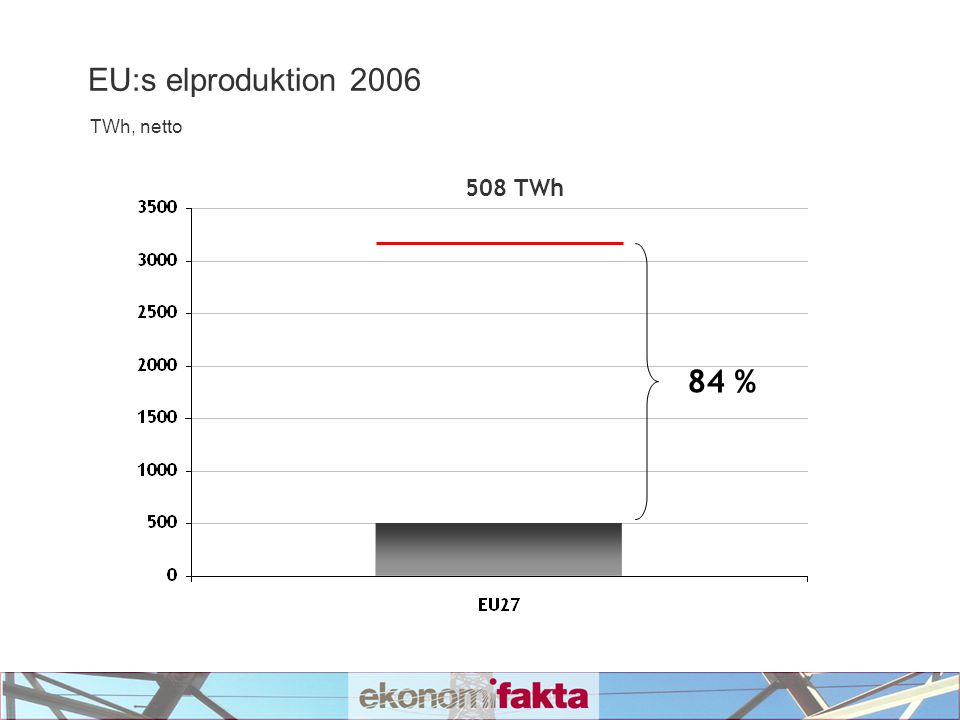 EU:s elproduktion 2006 TWh, netto 508 TWh 84 %