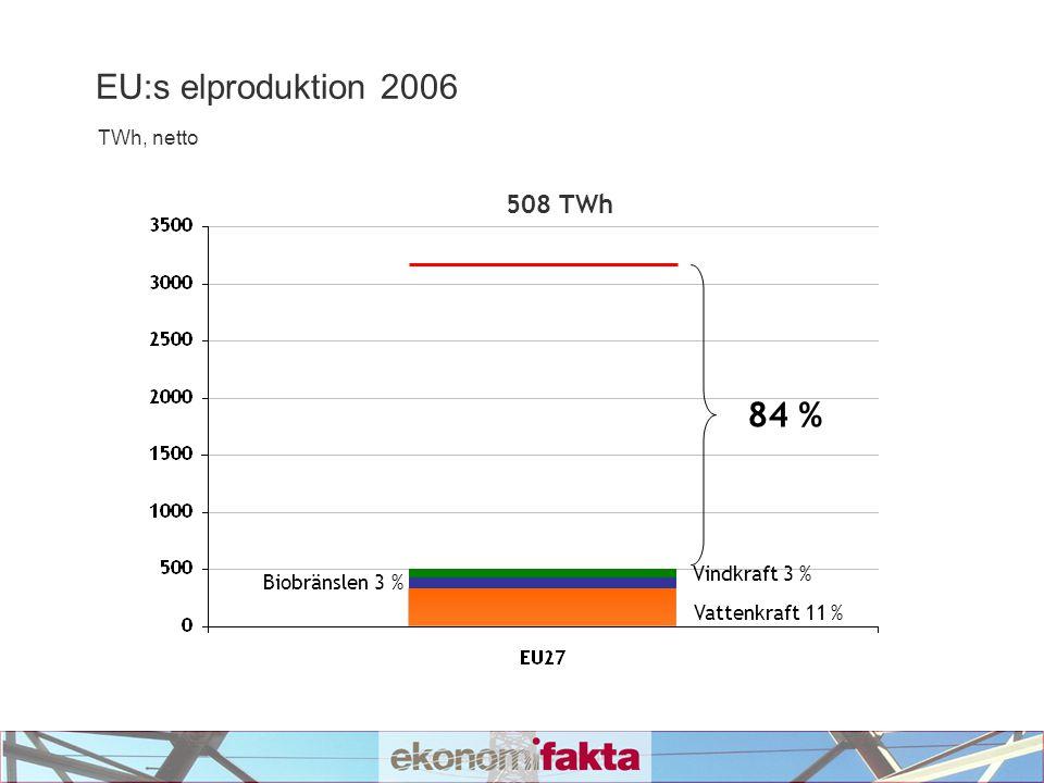 EU:s elproduktion 2006 TWh, netto 508 TWh 84 % Vattenkraft 11 % Biobränslen 3 % Vindkraft 3 %
