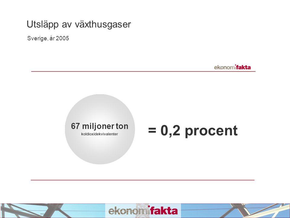 Utsläpp av växthusgaser Sverige, år 2005 67 miljoner ton koldioxidekvivalenter = 0,2 procent
