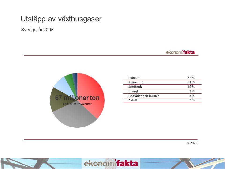 Källa:NIR Industri37 % Transport31 % Jordbruk15 % Energi9 % Bostäder och lokaler5 % Avfall3 % Utsläpp av växthusgaser Sverige, år 2005 67 miljoner ton koldioxidekvivalenter