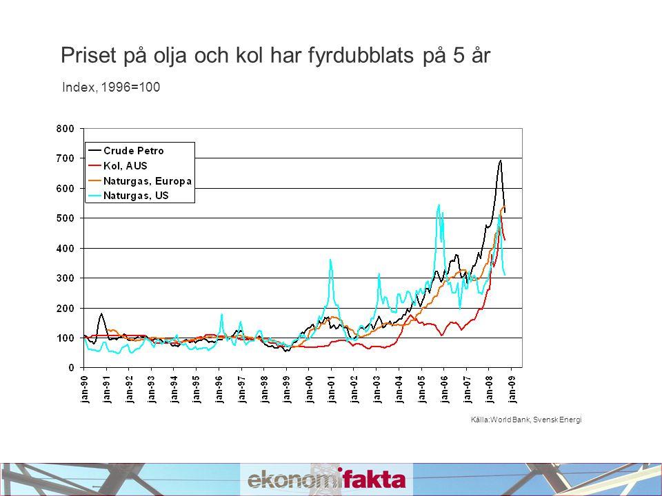 Källa:World Bank, Svensk Energi Priset på olja och kol har fyrdubblats på 5 år Index, 1996=100