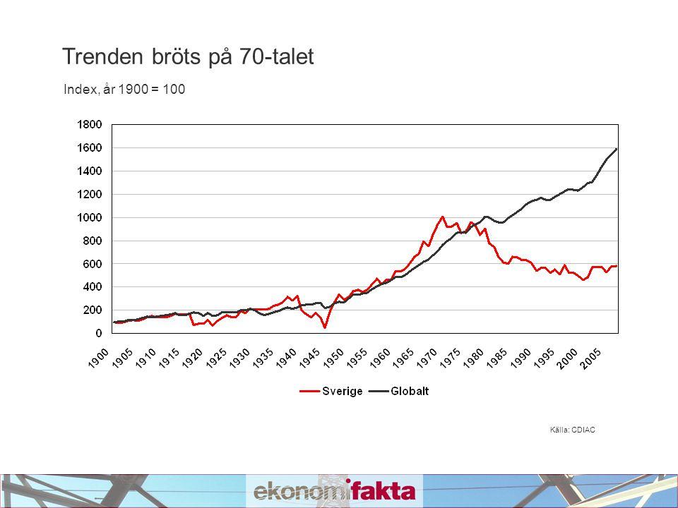 Källa: CDIAC Trenden bröts på 70-talet Index, år 1900 = 100