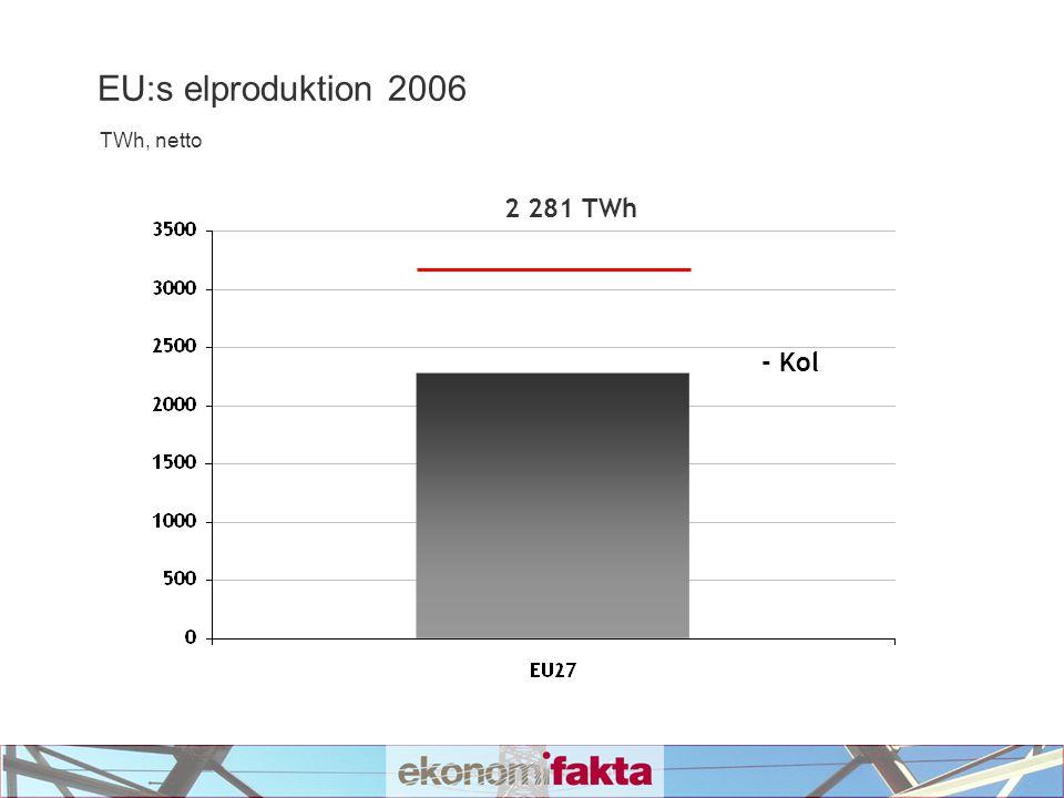 EU:s elproduktion 2006 TWh, netto 2 156 TWh - Kol - Olja