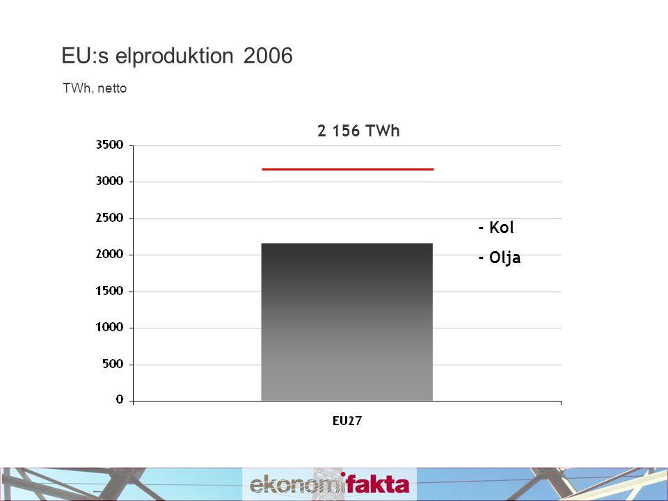 EU:s elproduktion 2006 TWh, netto 1 513 TWh - Kol - Olja - Naturgas
