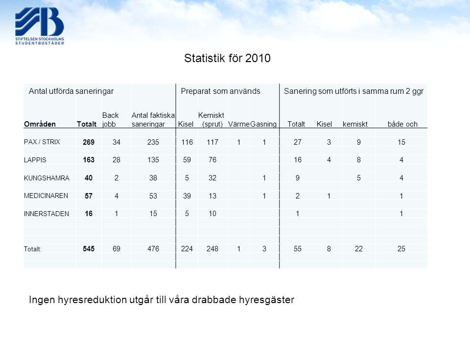 OmrådenTotalt Back jobb Antal faktiska saneringar Kisel Kemiskt (sprut)VärmeGasning TotaltKiselkemiskt både och PAX / STRIX 2693423511611711273915 LAP