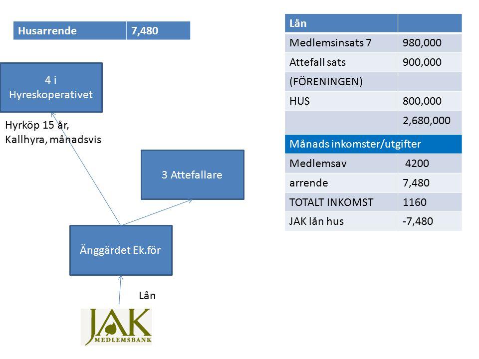 Änggärdet Ek.för 3 Attefallare Lån Hyrköp 15 år, Kallhyra, månadsvis Lån Medlemsinsats 7980,000 Attefall sats900,000 (FÖRENINGEN) HUS800,000 2,680,000