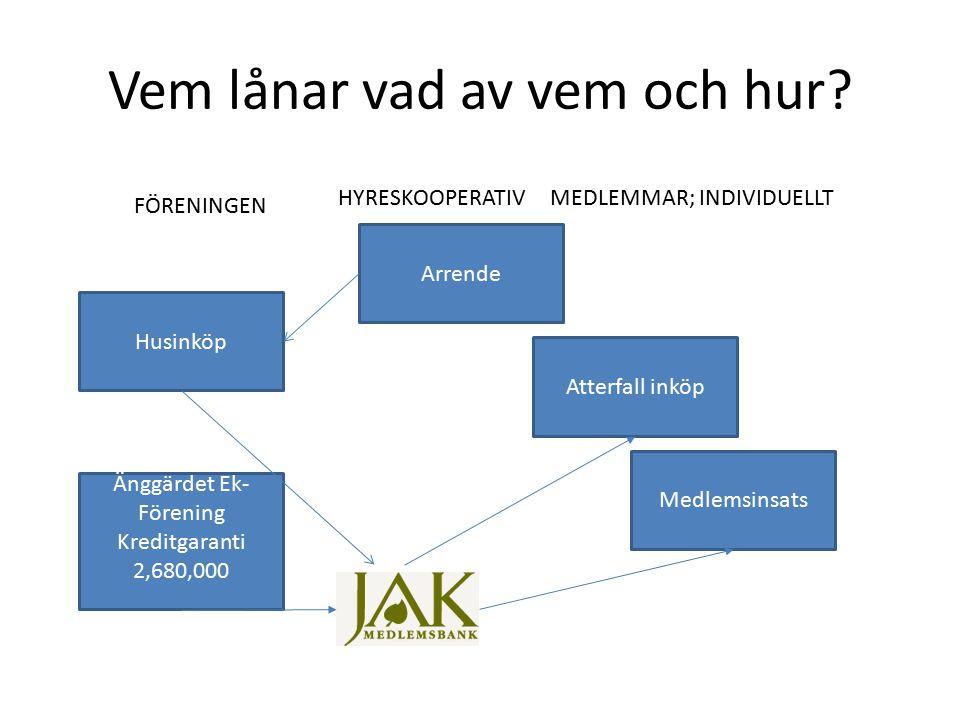 Änggärdet Ek.för 3 Attefallare Lån Hyrköp 15 år, Kallhyra, månadsvis Lån Medlemsinsats 7980,000 Attefall sats900,000 (FÖRENINGEN) HUS800,000 2,680,000 Månads inkomster/utgifter Medlemsav 4200 arrende7,480 TOTALT INKOMST1160 JAK lån hus-7,480 Husarrende7,480 4 i Hyreskoperativet