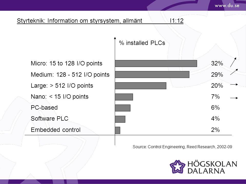 Styrteknik: Information om styrsystem, allmänt I1:12 Micro: 15 to 128 I/O points Medium: 128 - 512 I/O points Large: > 512 I/O points Nano: < 15 I/O p