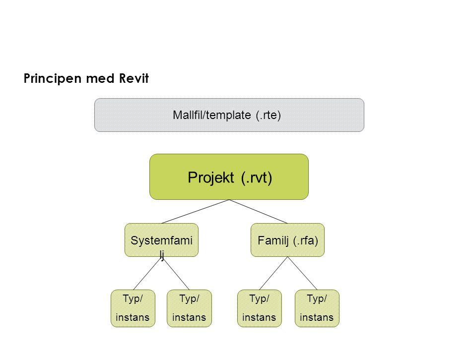 Principen med Revit Projekt (.rvt) Familj (.rfa) Typ/ instans Systemfami lj Typ/ instans Typ/ instans Mallfil/template (.rte) Typ/ instans
