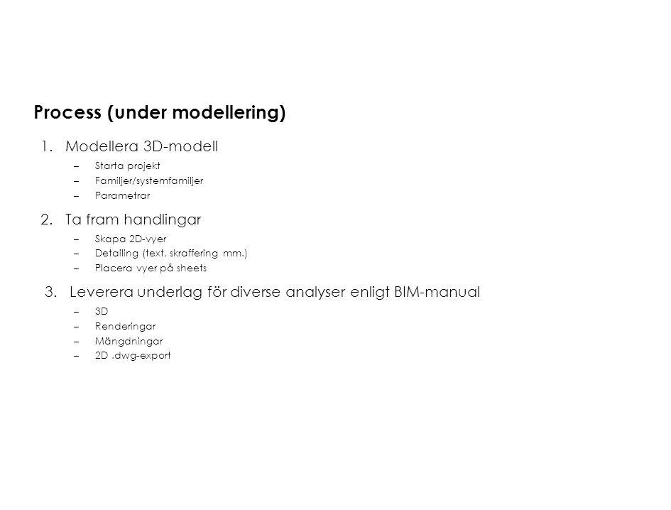 Process (under modellering) 1.Modellera 3D-modell –Starta projekt –Familjer/systemfamiljer –Parametrar 2.Ta fram handlingar –Skapa 2D-vyer –Detailing
