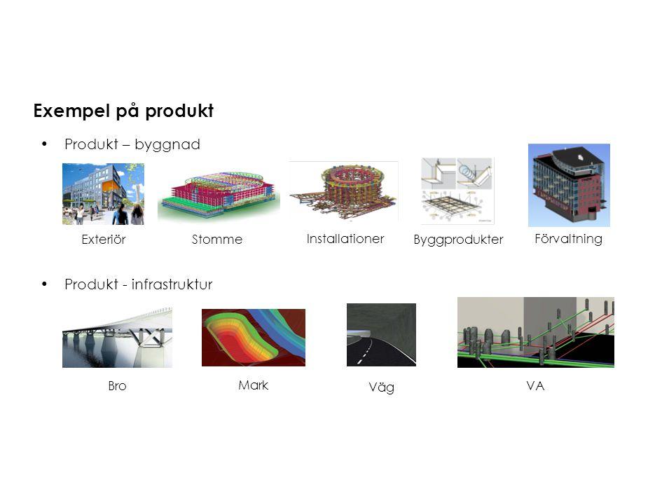 Exempel på produkt Produkt – byggnad Produkt - infrastruktur StommeExteriör Installationer Byggprodukter Bro Mark Väg VA Förvaltning