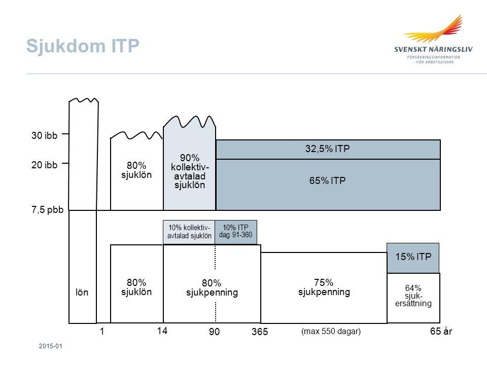 Sjukdom ITP 10% kollektiv- avtalad sjuklön 80% sjuklön 90% kollektiv- avtalad sjuklön 65% ITP 7,5 pbb 20 ibb 30 ibb 32,5% ITP 10% ITP dag 91-360 lön 14 365 65 år 64% sjuk- ersättning 15% ITP 80% sjuklön 75% sjukpenning 1 90 80% sjukpenning (max 550 dagar) 2015-01
