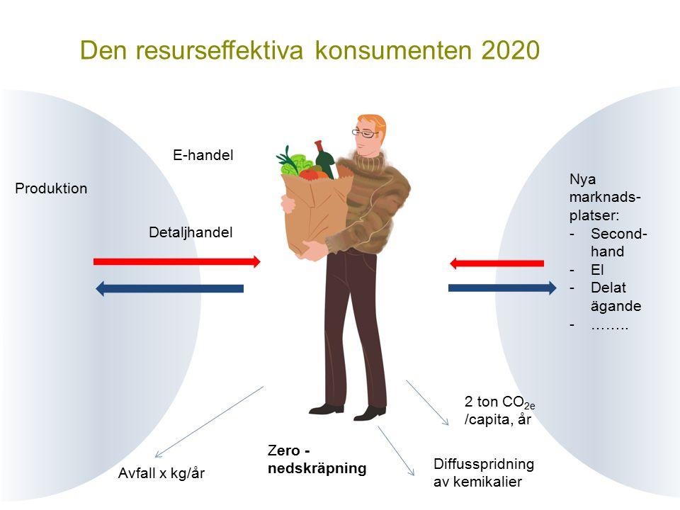 Vill du veta mer? FOTO: LARS P:SON/JOHNÉR Den resurseffektiva konsumenten 2020 E-handel Nya marknads- platser: -Second- hand -El -Delat ägande -…….. 2