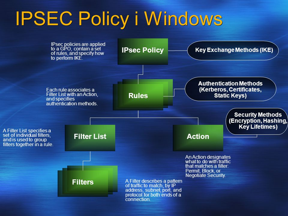 IPSEC Policy i Windows Filter ListAction Rules IPsec Policy Filters Key Exchange Methods (IKE) Authentication Methods (Kerberos, Certificates, Static Keys) Security Methods (Encryption, Hashing, Key Lifetimes) IPsec policies are applied to a GPO, contain a set of rules, and specify how to perform IKE.