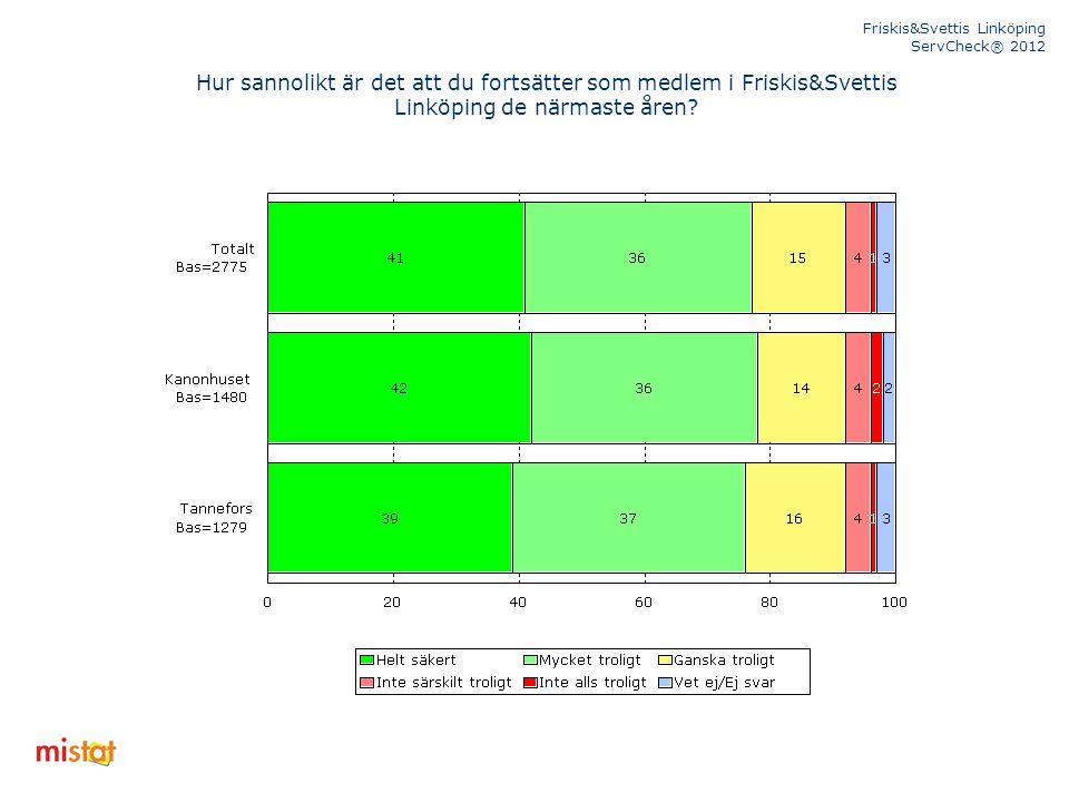 Friskis&Svettis Linköping ServCheck® 2012 Hur sannolikt är det att du fortsätter som medlem i Friskis&Svettis Linköping de närmaste åren