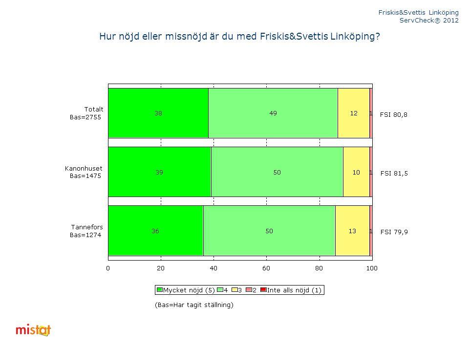 Friskis&Svettis Linköping ServCheck® 2012 Hur nöjd eller missnöjd är du med Friskis&Svettis Linköping