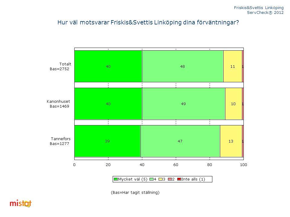 Friskis&Svettis Linköping ServCheck® 2012 Hur väl motsvarar Friskis&Svettis Linköping dina förväntningar