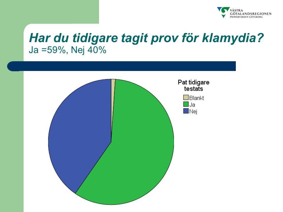 Har du tidigare tagit prov för klamydia Ja =59%, Nej 40%