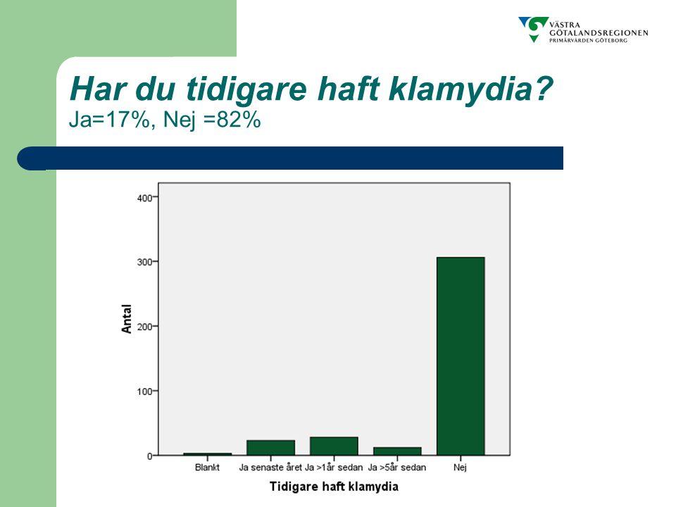 Har du tidigare haft klamydia Ja=17%, Nej =82%