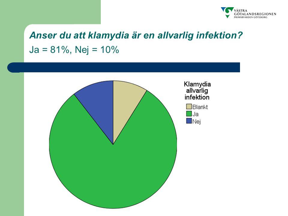 Anser du att klamydia är en allvarlig infektion Ja = 81%, Nej = 10%