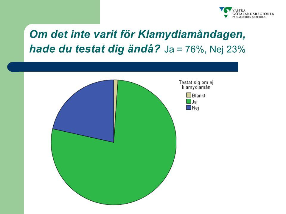Om det inte varit för Klamydiamåndagen, hade du testat dig ändå Ja = 76%, Nej 23%