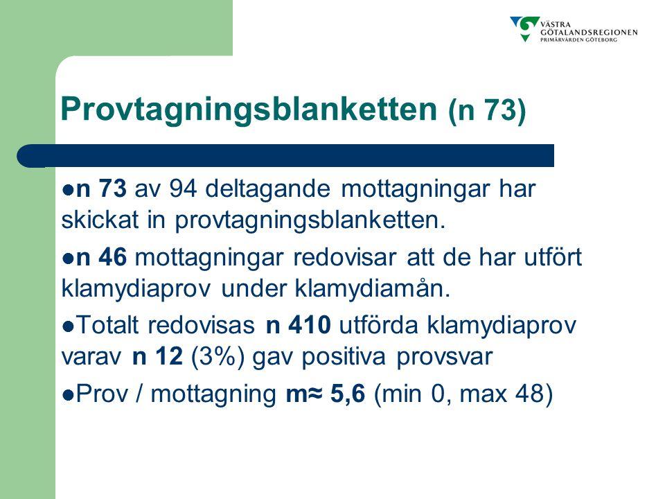 Provtagningsblanketten (n 73) n 73 av 94 deltagande mottagningar har skickat in provtagningsblanketten.